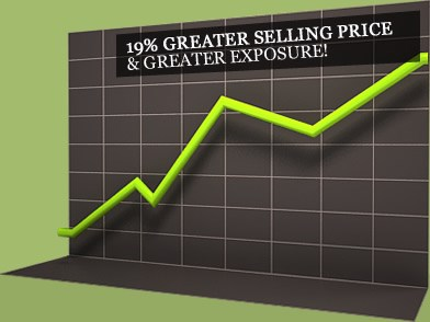 19% Greater Selling Price and Greater Exposure!