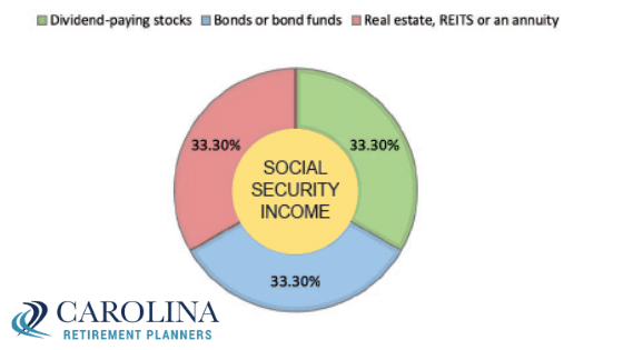 Investing for Income
