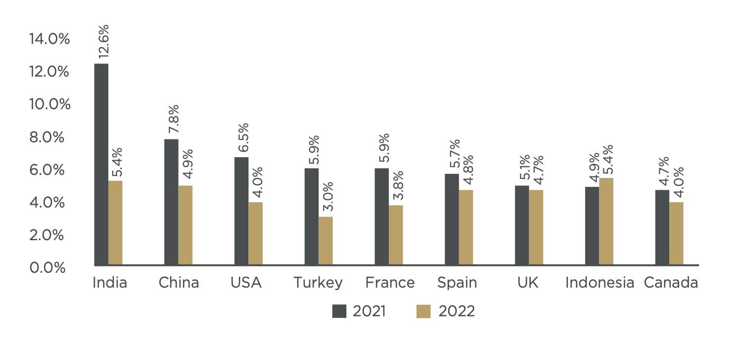 Real GDP Growth on Tap: Top Country Projections for 2021 and 2022
