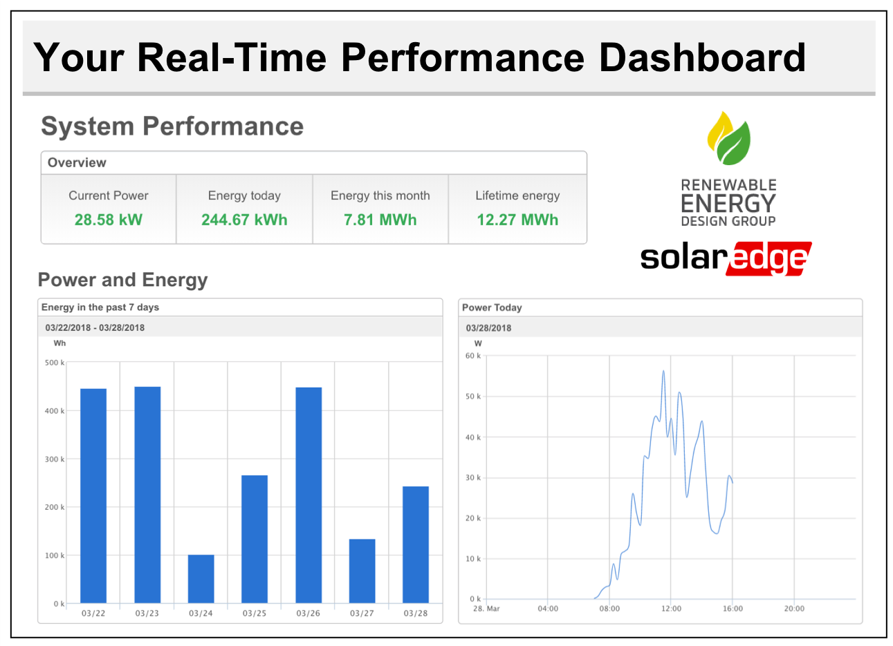 Real-Time Performance Monitoring