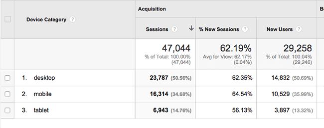 Google Analytics Mobile Traffic